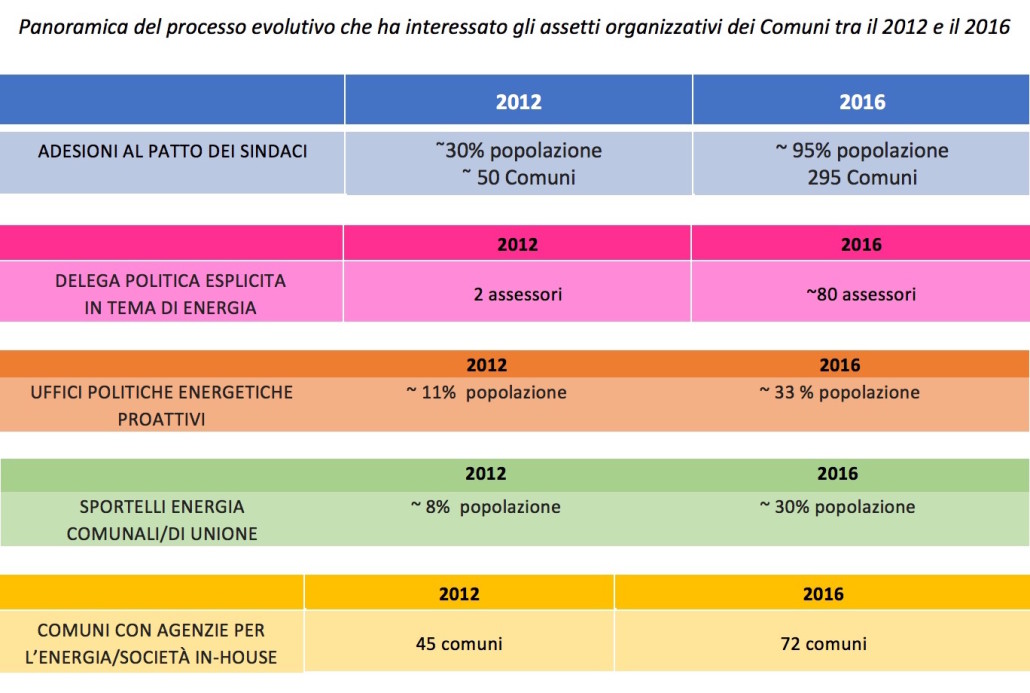 Assetti organizzativi dei Comuni: 2012-2016